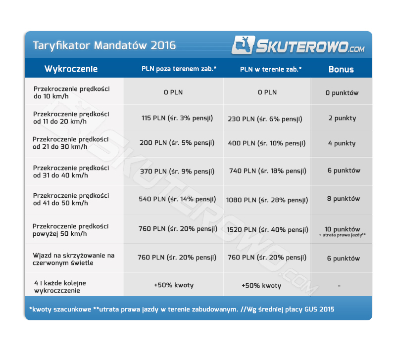 Nowy taryfikator mandatów za prędkość i czerwone światło 2016