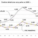 Ceny paliw w roku 2009