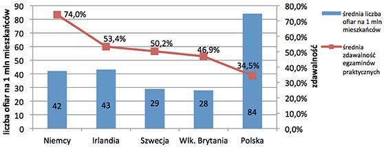 nauka-jazdy-wykres1